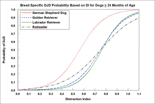 DJD vs. DI. Probability of Degenerative Joint Disease versus Distraction Index