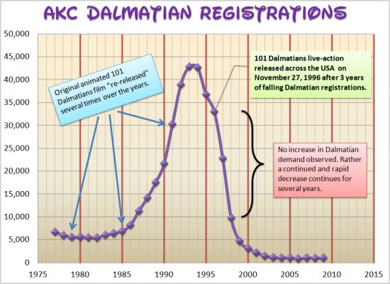 AKC_Dalmatian_Registrations_1975-2010