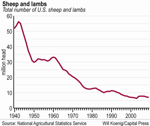 US-lamb-and-sheep-numbers_1940-2000.jpg
