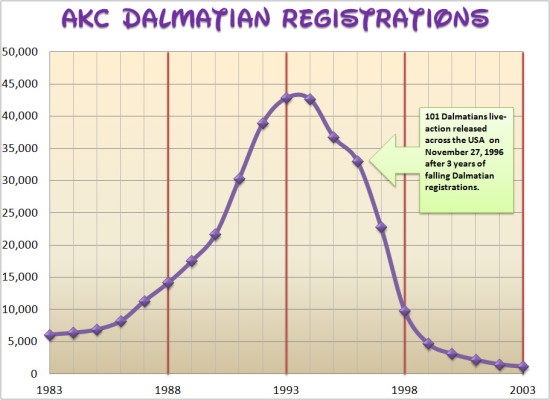 AKC Dalmatian Registrations 1983-2003